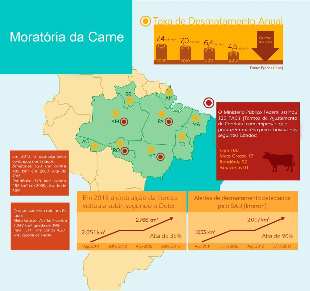 Infográfico sobre a moratória da carne