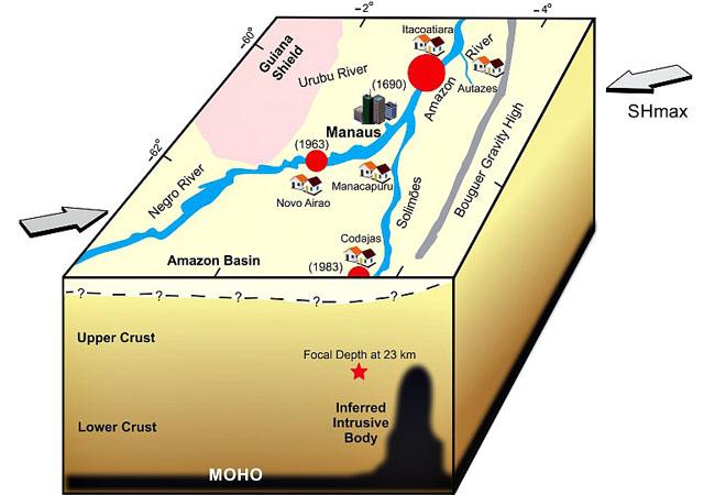 Os círculos vermelhos no mapa representam os epicentros dos dois maiores tremores registrados no Amazonas, como também o do terremoto de junho de 1690. As duas setas externas representam a direção geral do esforço tectônico na região estudada.(Fonte UnB)