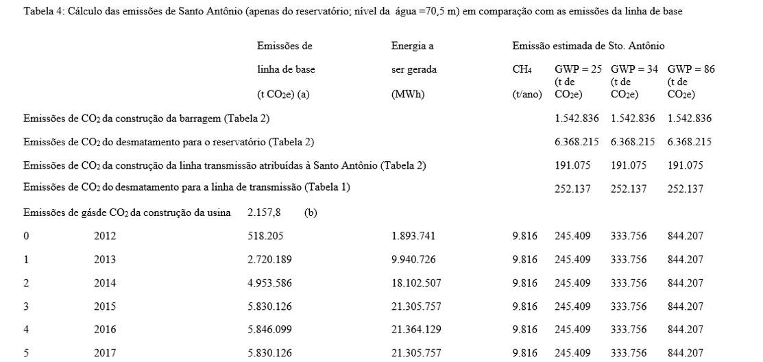 Tabela 4 carbono 4