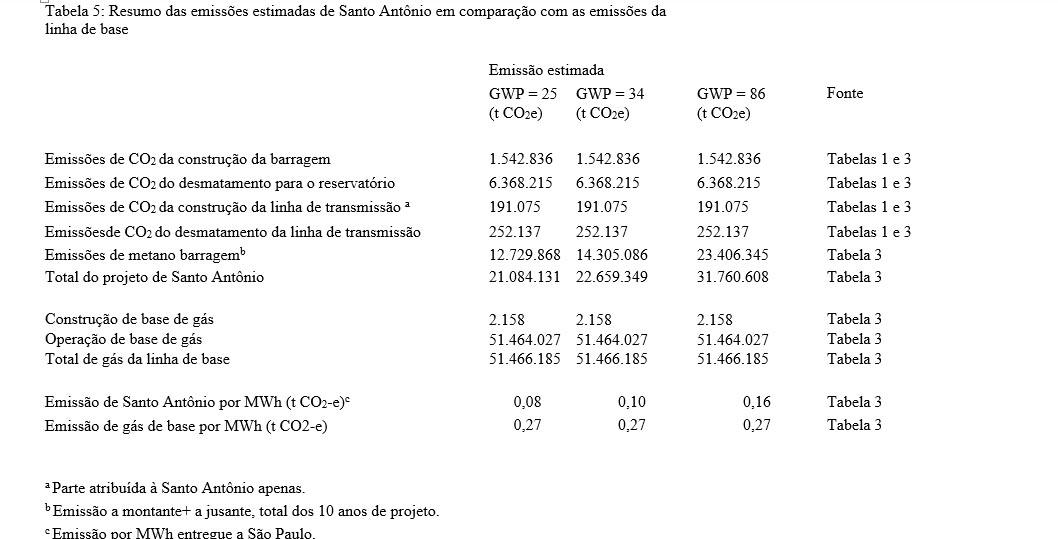 Tabela 5 carbono 5