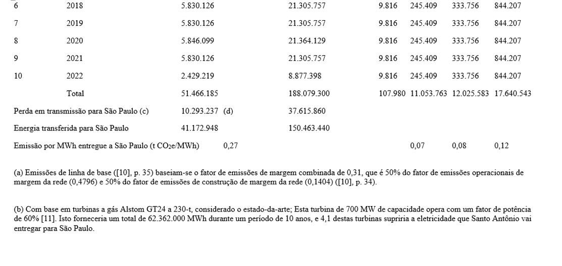 tabela 6 carbono