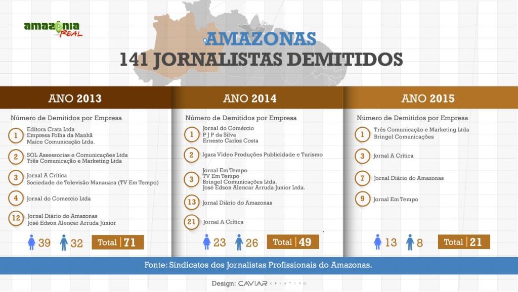 infografico-amazonas
